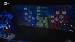Classifica provvisoria della prima serata del Festival di Sanremo